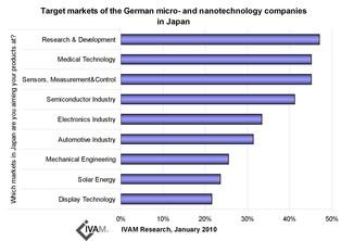 read Organic Electronics: Materials,
